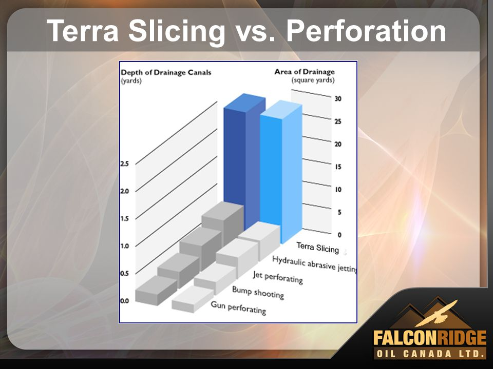 Terra Slicing vs. Perforation