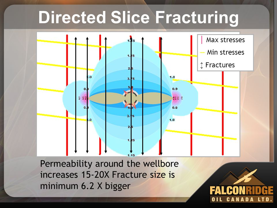 Directed Slice Fracturing