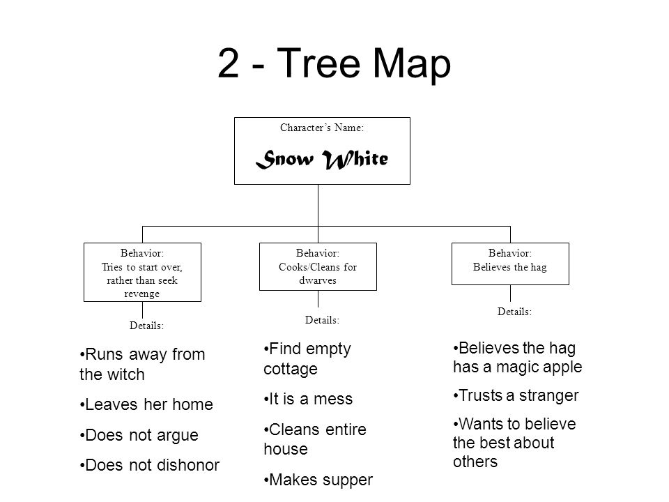 2 - Tree Map Snow White Find empty cottage Runs away from the witch