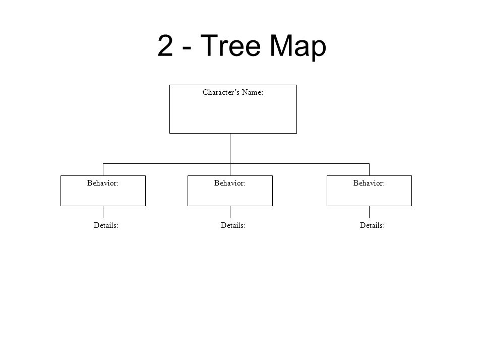 2 - Tree Map Character's Name: Behavior: Behavior: Behavior: Details: