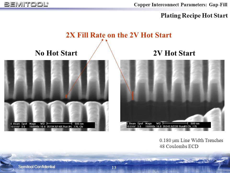 2X Fill Rate on the 2V Hot Start
