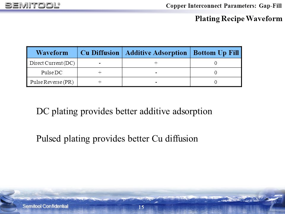 DC plating provides better additive adsorption