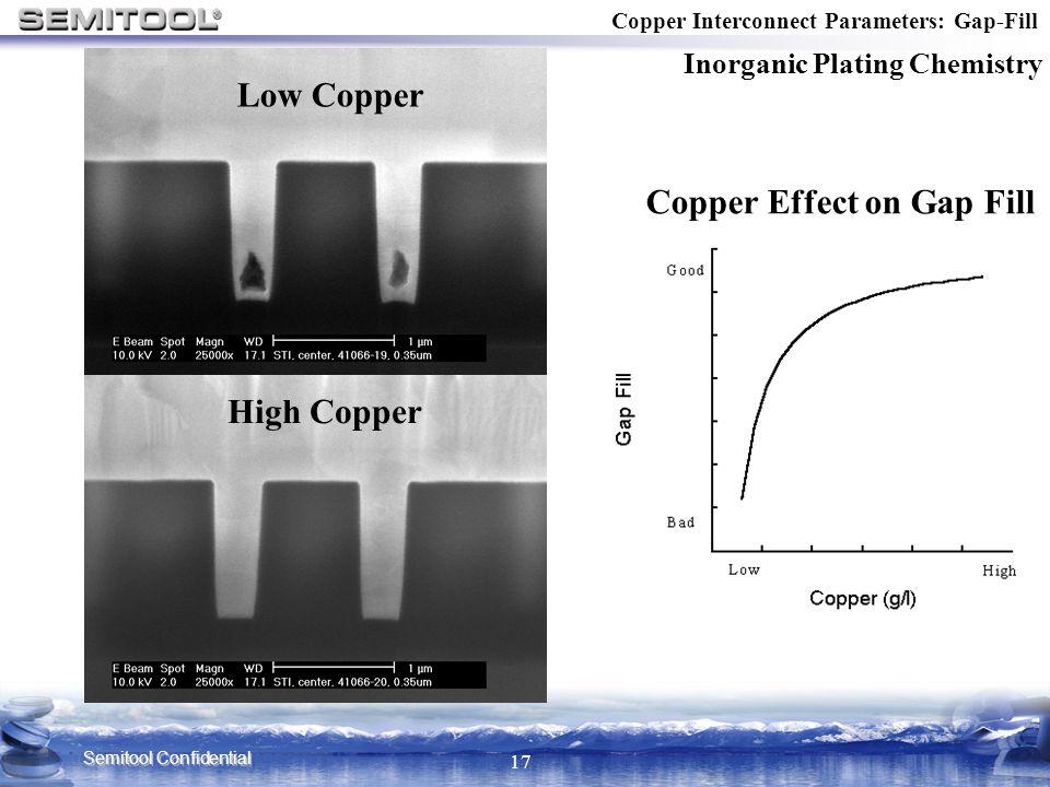 Copper Effect on Gap Fill