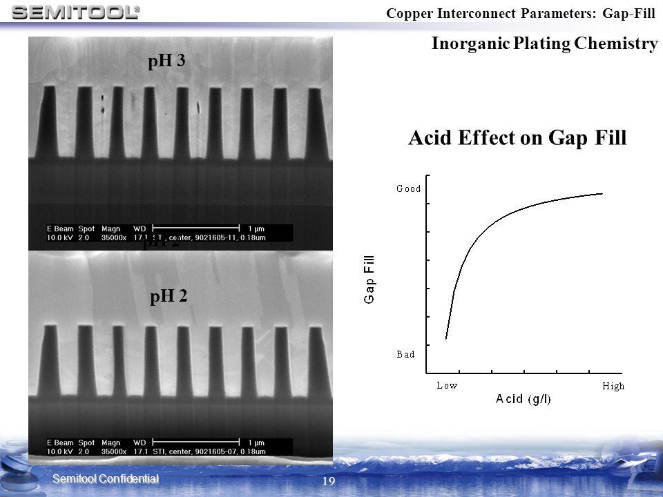 Acid Effect on Gap Fill Inorganic Plating Chemistry pH 3 pH 2 pH 2