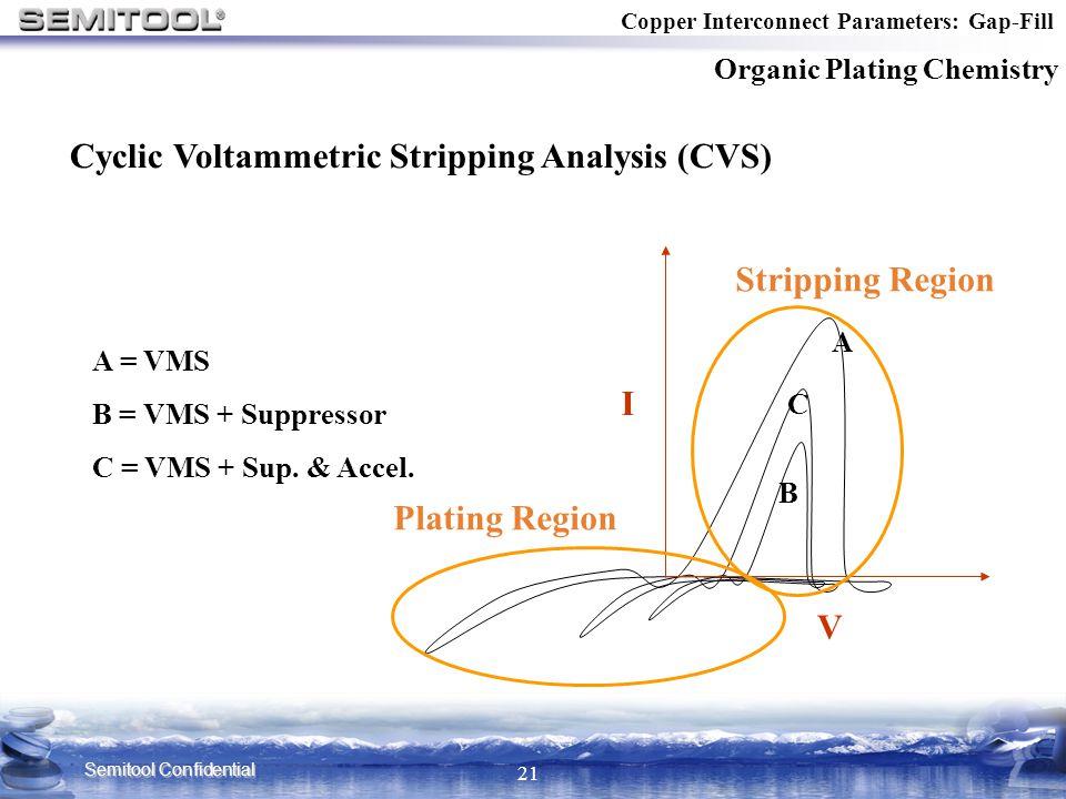 Cyclic Voltammetric Stripping Analysis (CVS)