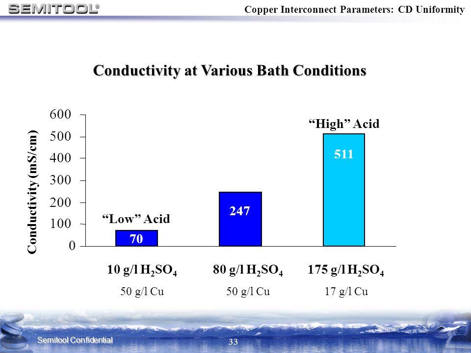 Conductivity at Various Bath Conditions