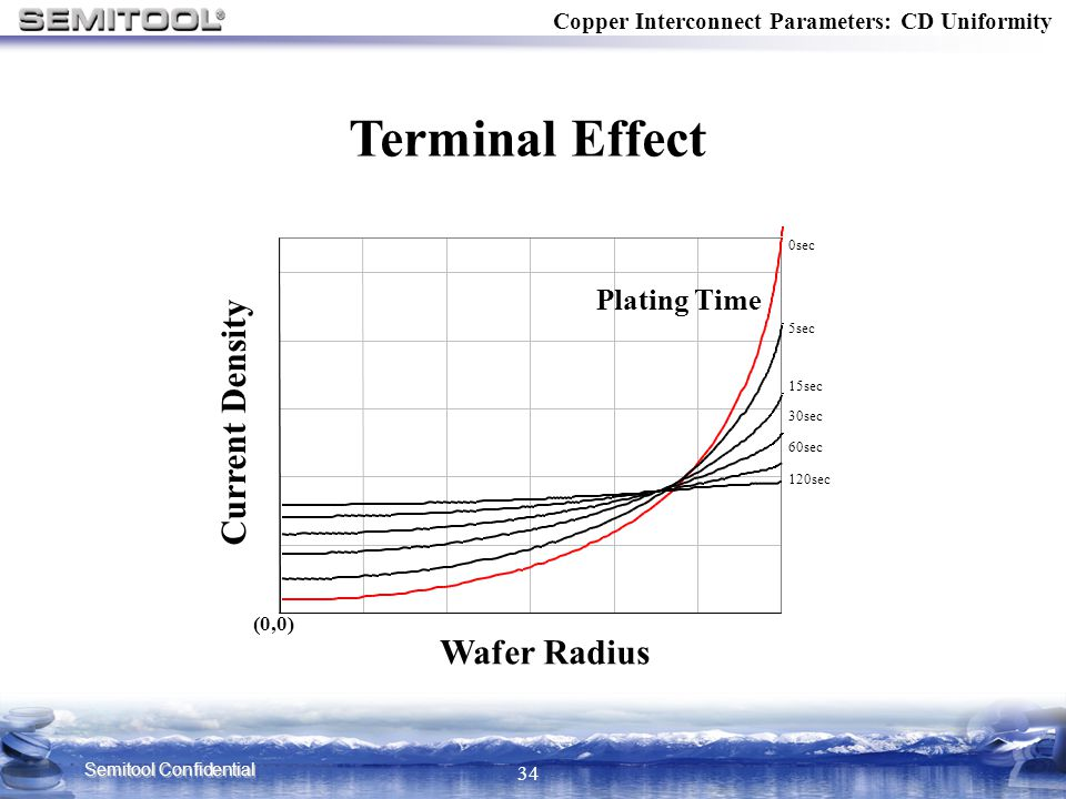 Terminal Effect Current Density Wafer Radius Plating Time