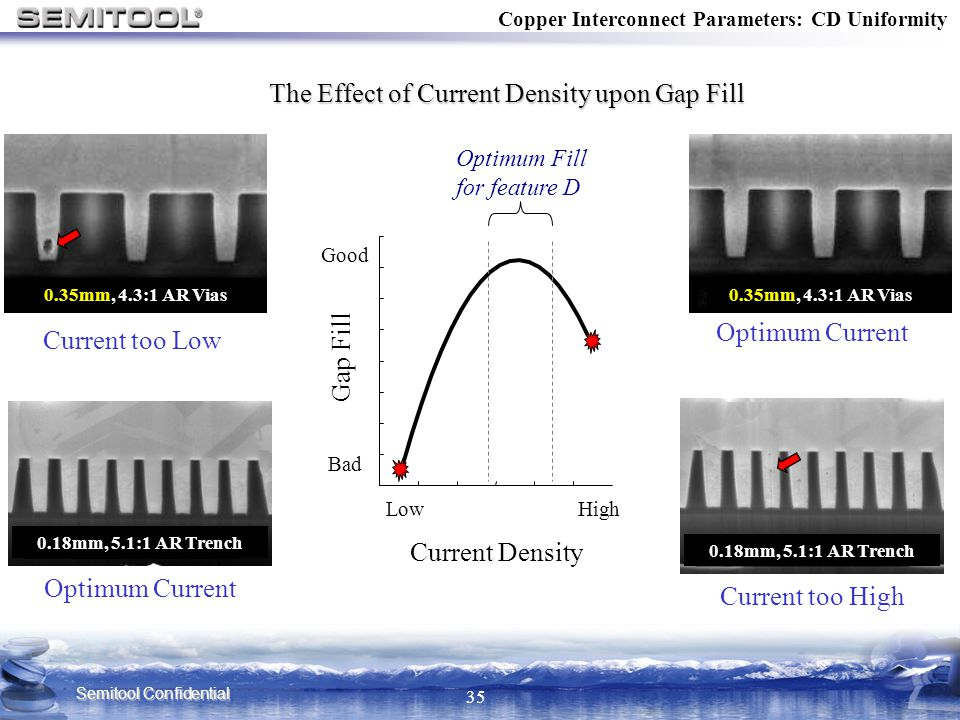 The Effect of Current Density upon Gap Fill