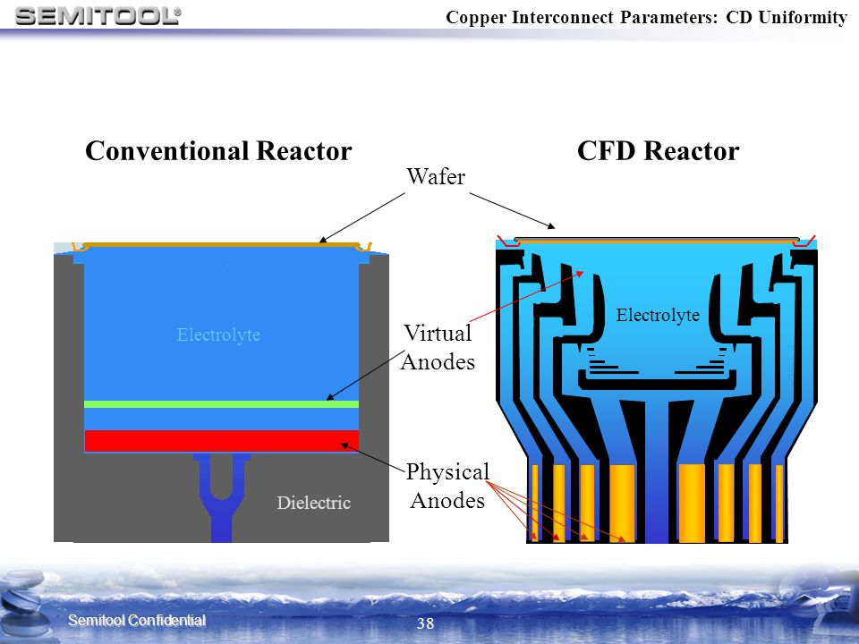 Conventional Reactor CFD Reactor