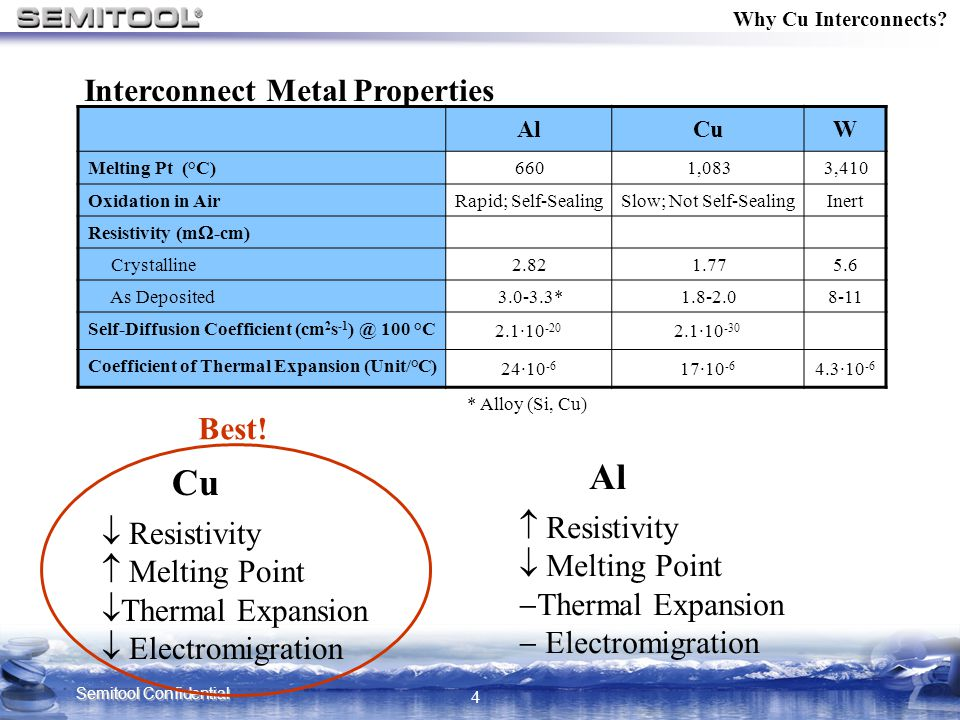 Al Cu Interconnect Metal Properties Best!  Resistivity  Resistivity