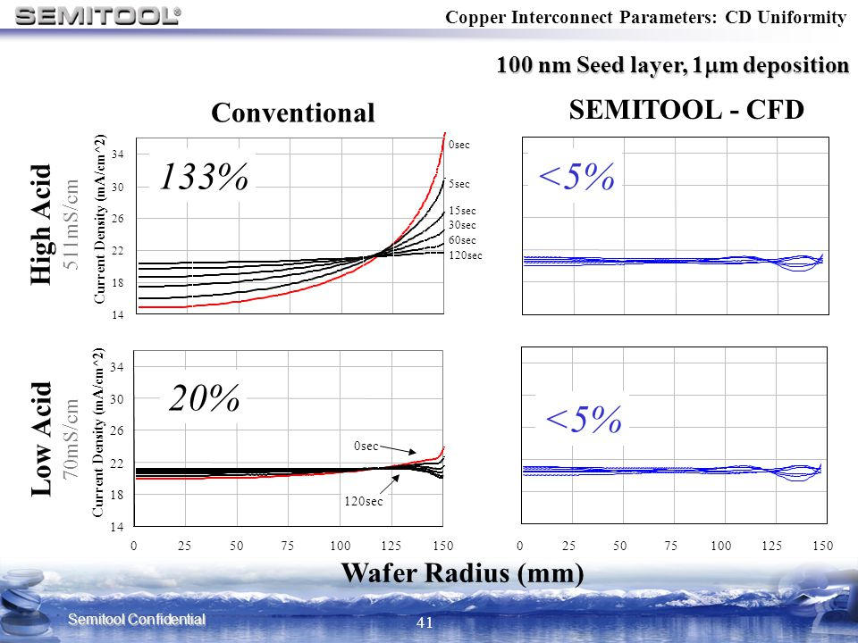 133% <5% 20% <5% SEMITOOL - CFD Conventional High Acid Low Acid