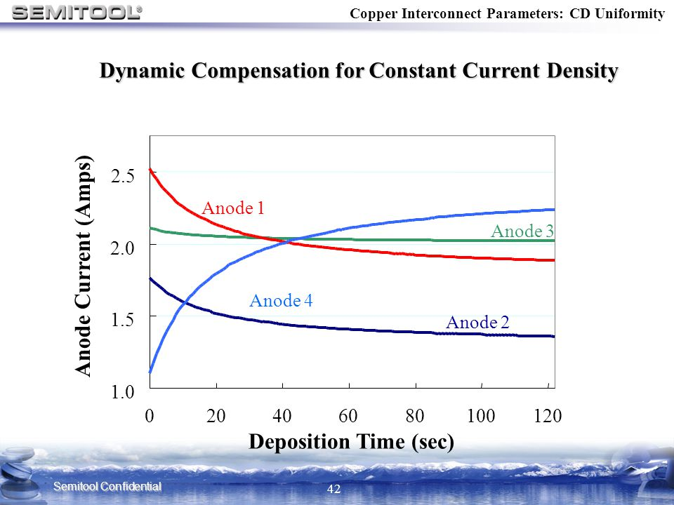 Dynamic Compensation for Constant Current Density