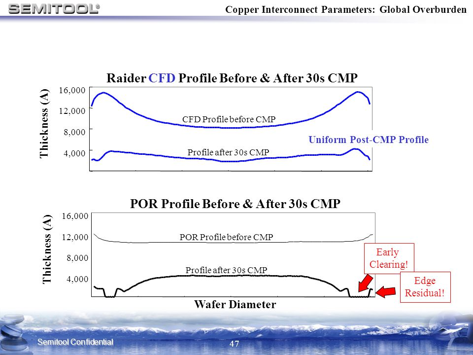 Raider CFD Profile Before & After 30s CMP