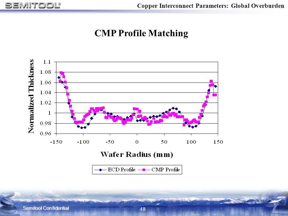 Copper Interconnect Parameters: Global Overburden