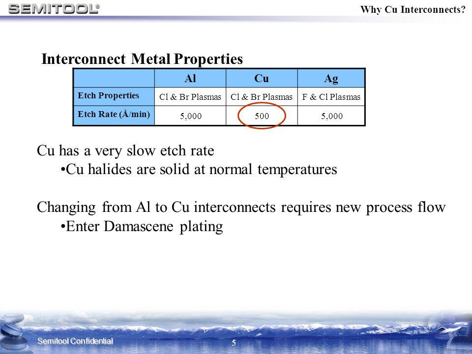 Interconnect Metal Properties