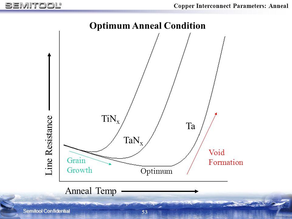 Optimum Anneal Condition