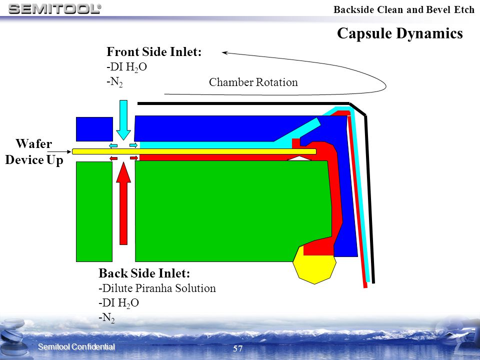 Capsule Dynamics Front Side Inlet: Wafer Device Up Back Side Inlet: