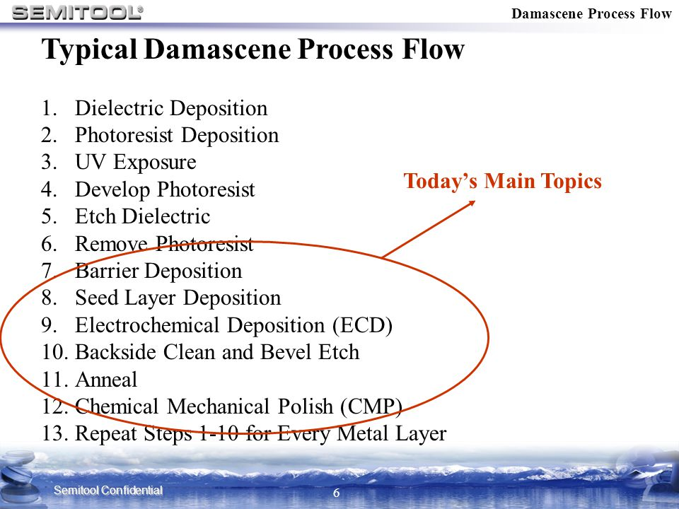 Typical Damascene Process Flow
