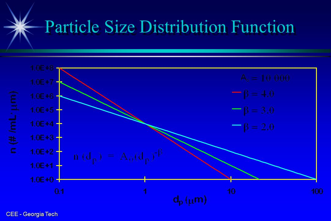 Particle Size Distribution Function