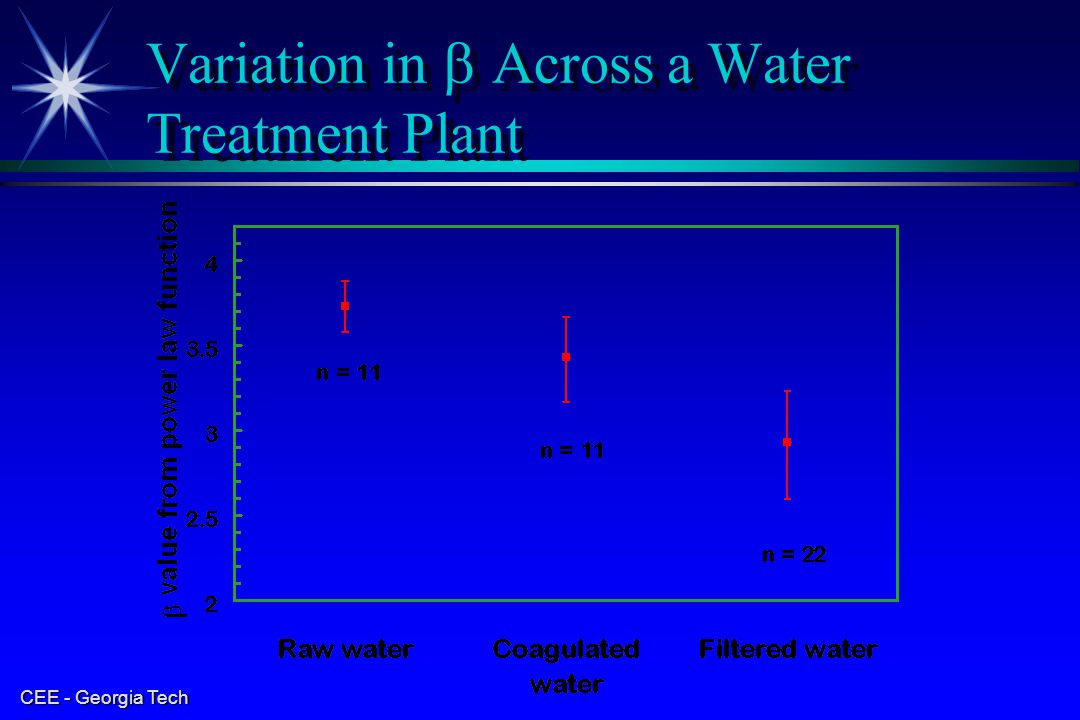 Variation inAcross a Water Treatment Plant