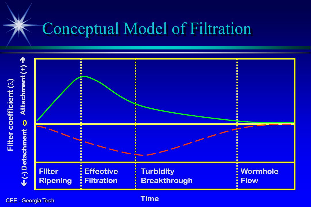 Conceptual Model of Filtration