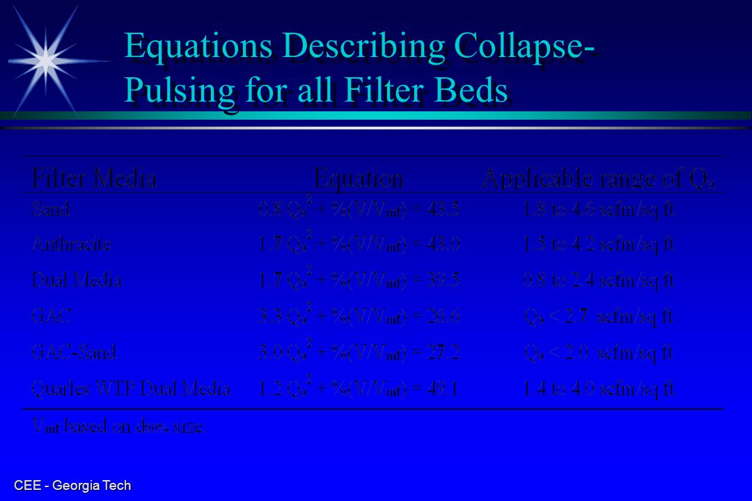 Equations Describing Collapse-Pulsing for all Filter Beds