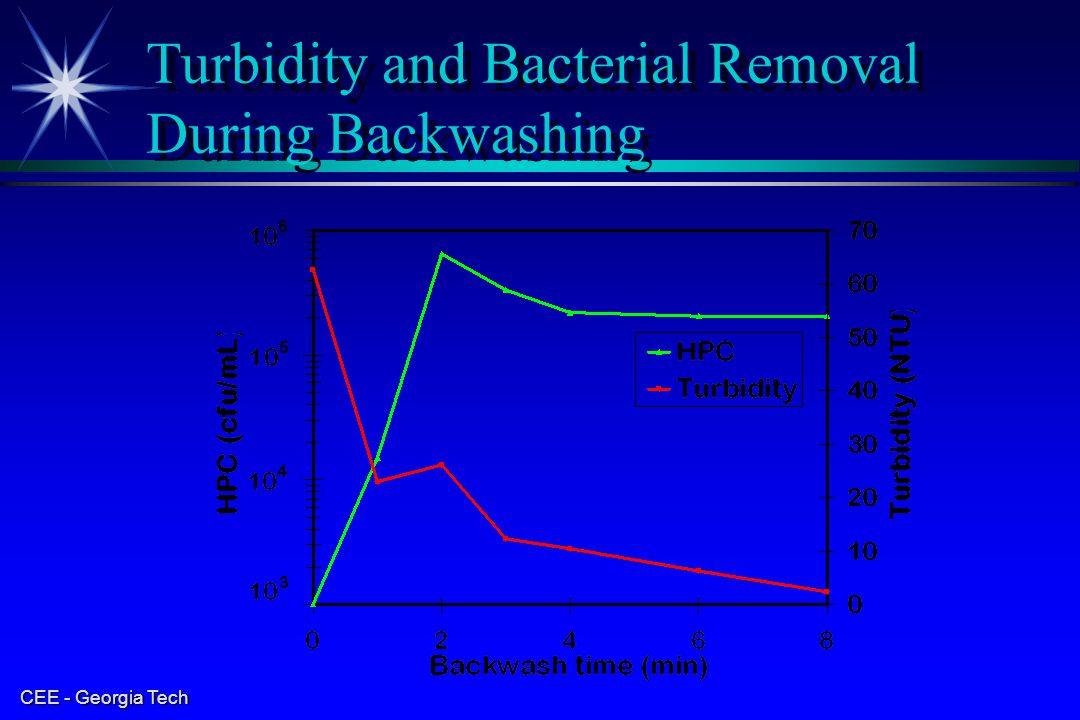 Turbidity and Bacterial Removal During Backwashing