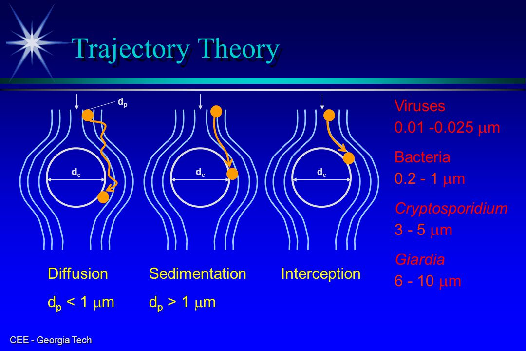 Trajectory Theory Viruses 0.01 -0.025 mm Bacteria 0.2 - 1 mm