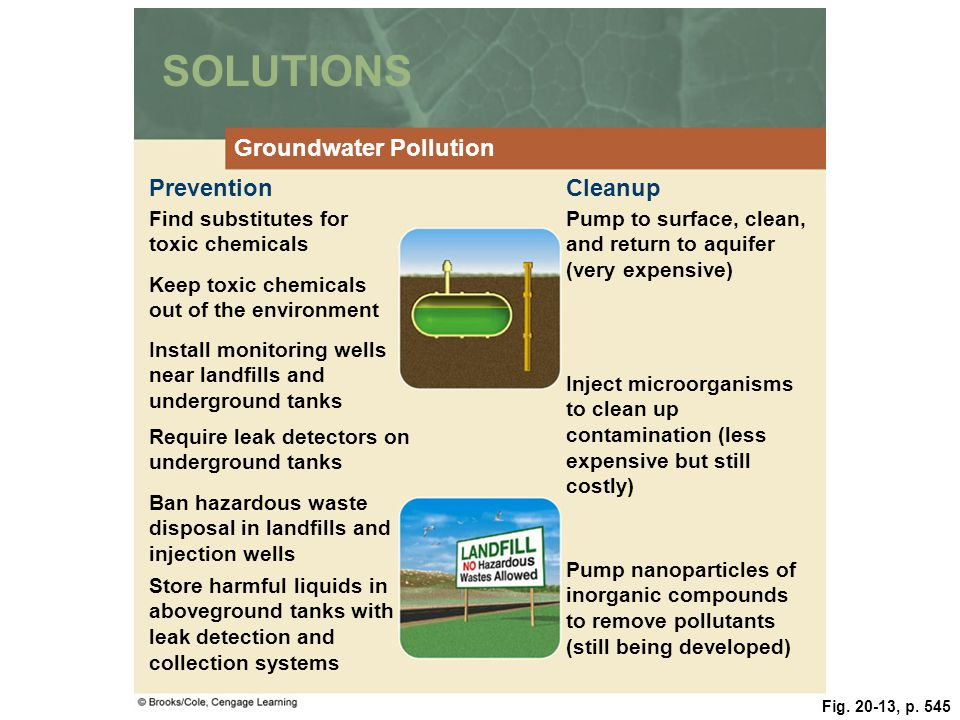 SOLUTIONS Groundwater Pollution Prevention Cleanup
