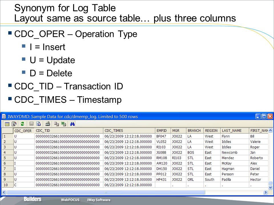 Synonym for Log Table Layout same as source table… plus three columns