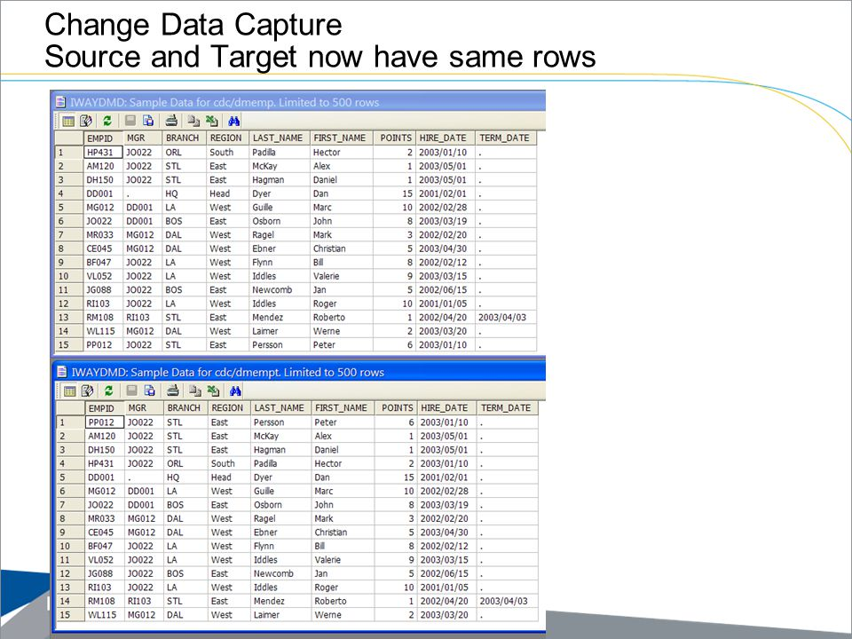 Change Data Capture Source and Target now have same rows
