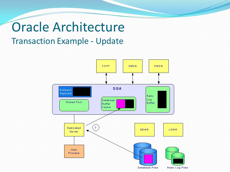 Oracle Architecture Transaction Example - Update