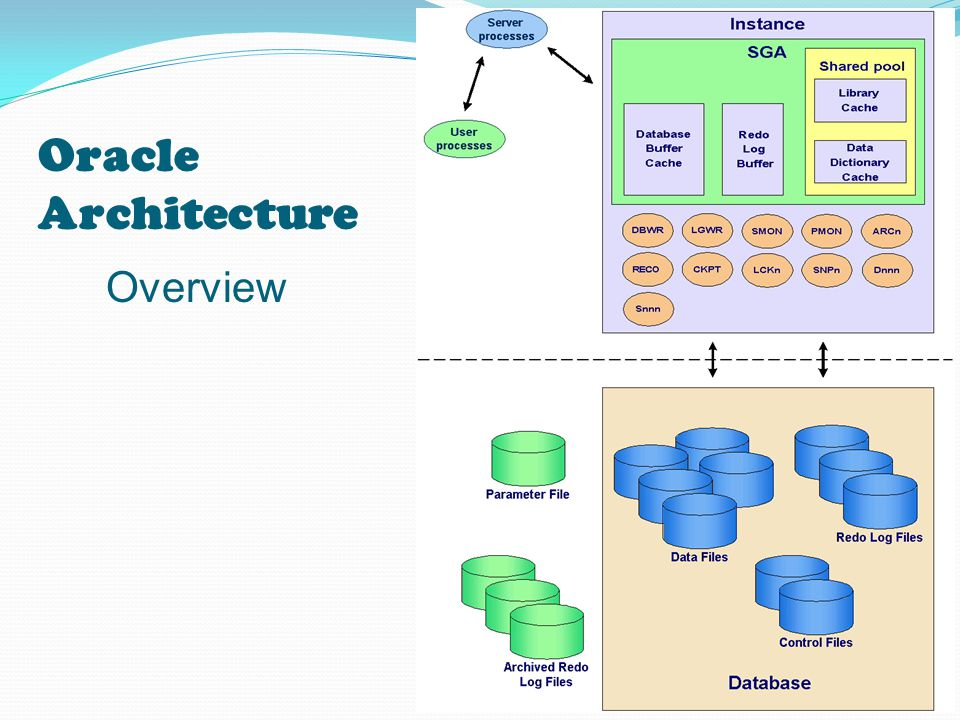 Oracle Architecture Overview