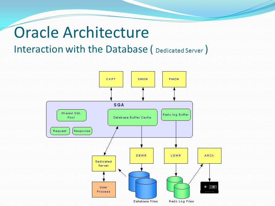 Oracle Architecture Interaction with the Database ( Dedicated Server )