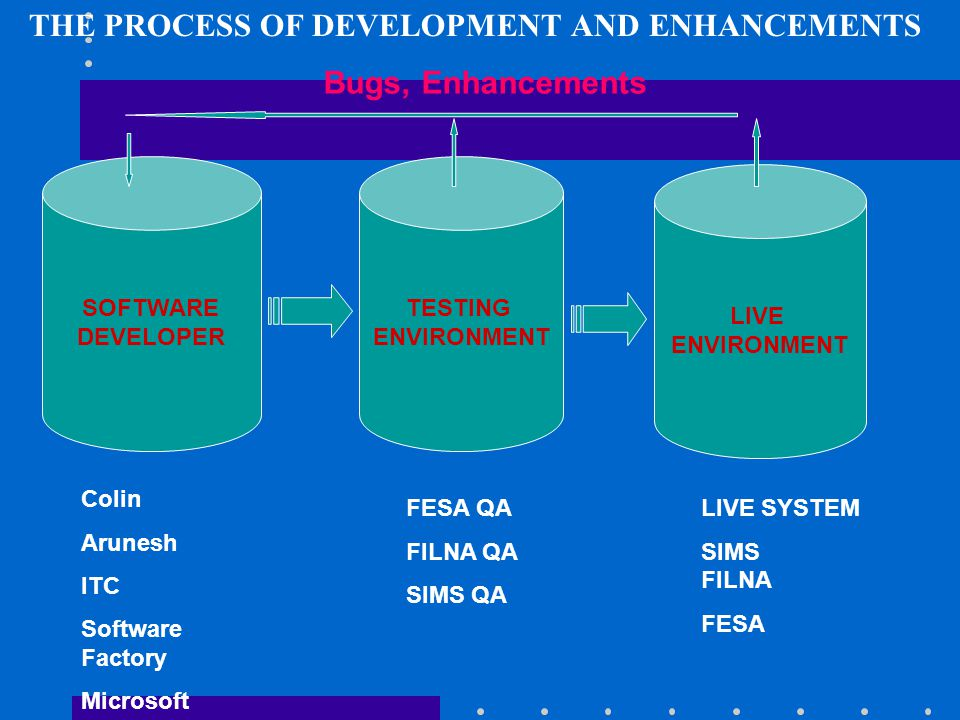THE PROCESS OF DEVELOPMENT AND ENHANCEMENTS