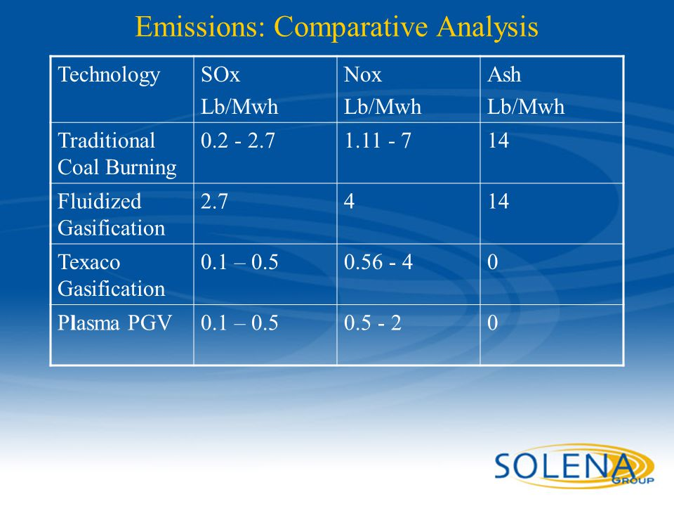 Emissions: Comparative Analysis