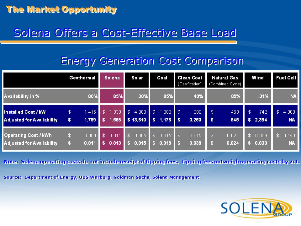 Solena Offers a Cost-Effective Base Load