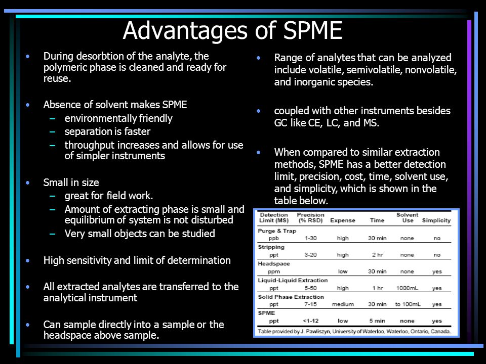 Advantages of SPME During desorbtion of the analyte, the polymeric phase is cleaned and ready for reuse.