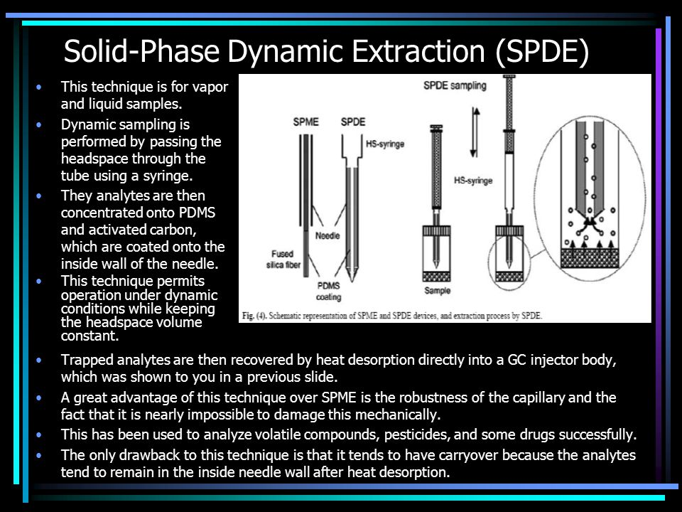 Solid-Phase Dynamic Extraction (SPDE)