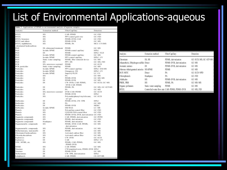 List of Environmental Applications-aqueous