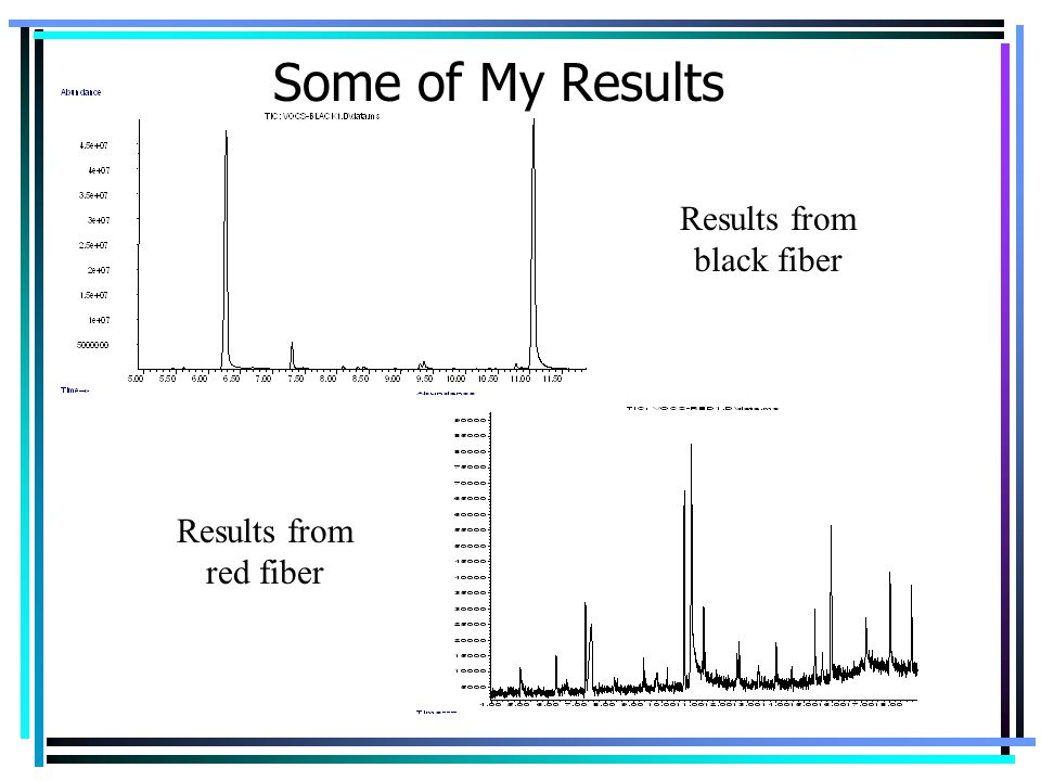 Results from black fiber