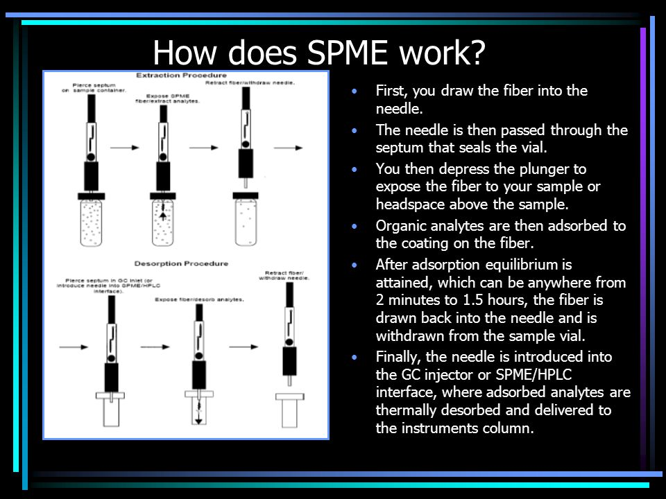 How does SPME work First, you draw the fiber into the needle.