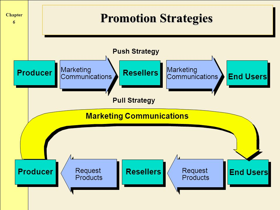 Promotion Strategies Producer Resellers End Users
