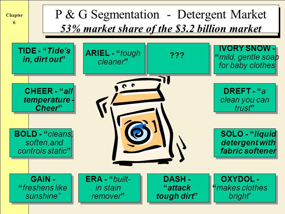 P & G Segmentation - Detergent Market 53% market share of the $3