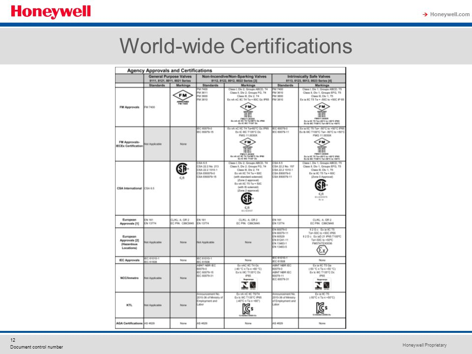 World-wide Certifications