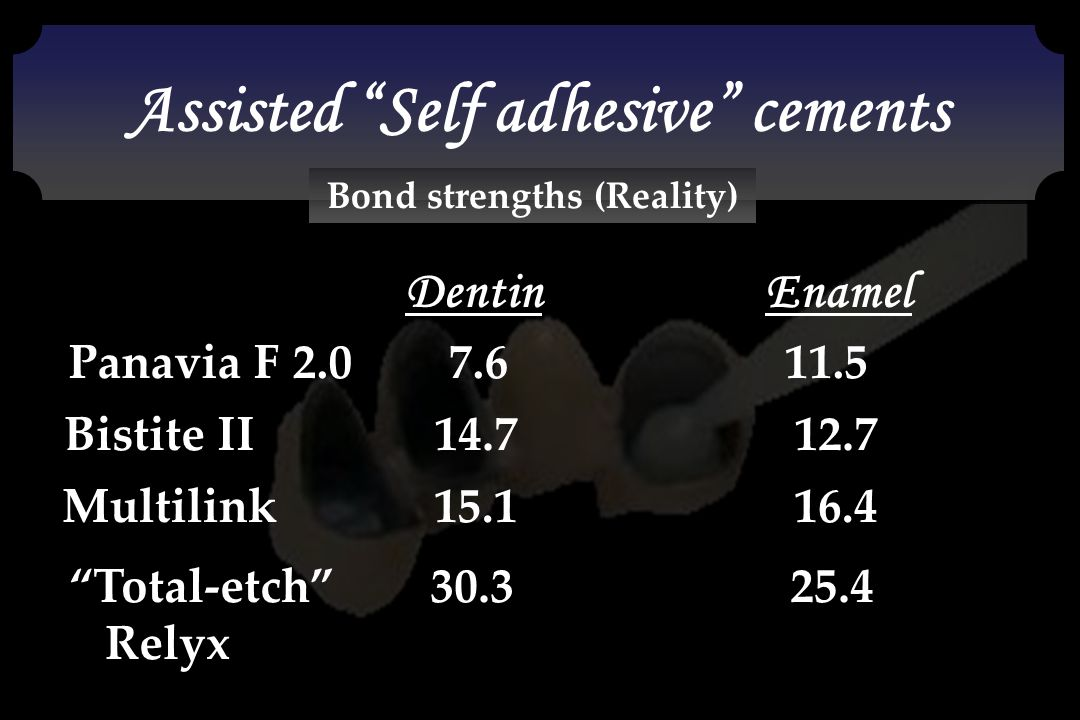 Assisted Self adhesive cements Bond strengths (Reality)