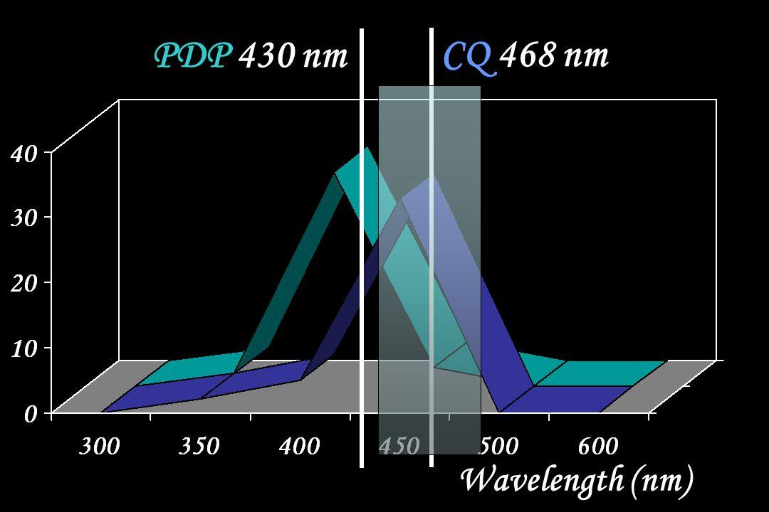 PDP 430 nm CQ 468 nm Wavelength (nm)