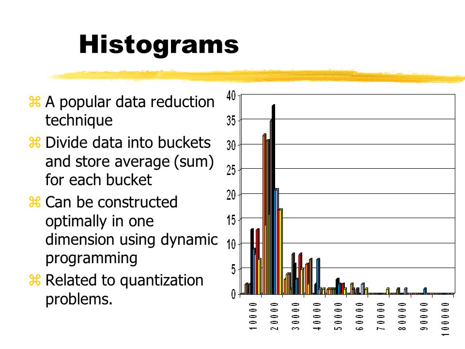 Histograms A popular data reduction technique
