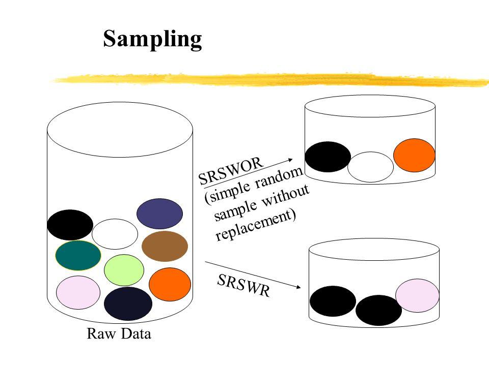 Sampling SRSWOR (simple random sample without replacement) SRSWR
