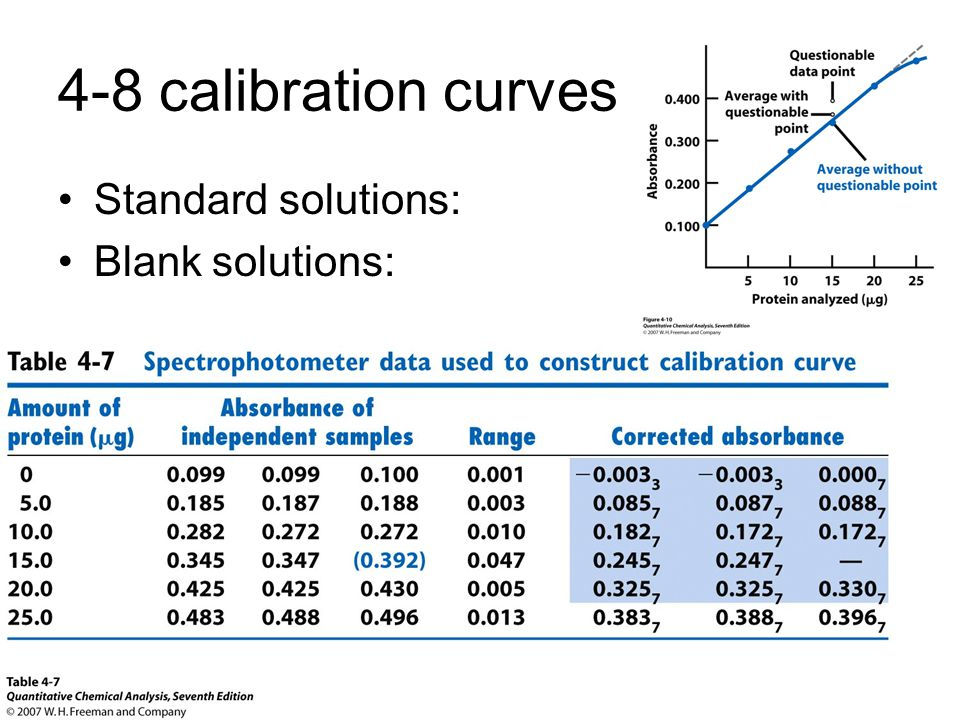 4-8 calibration curves Standard solutions: Blank solutions: